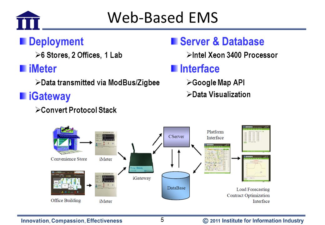 Web-Based EMS 5 Deployment 6 Stores, 2 Offices, 1 Lab iMeter Data transmitted via ModBus/Zigbee iGateway Convert Protocol Stack Server & Database Inte