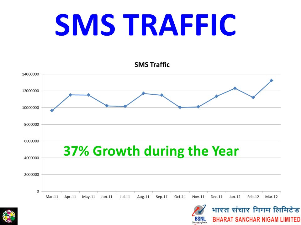 SMS TRAFFIC 37% Growth during the Year