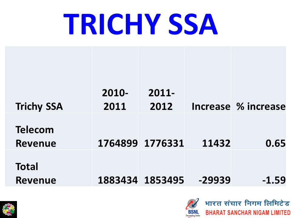 TRICHY SSA Trichy SSA 2010- 2011 2011- 2012Increase% increase Telecom Revenue17648991776331114320.65 Total Revenue18834341853495-29939-1.59