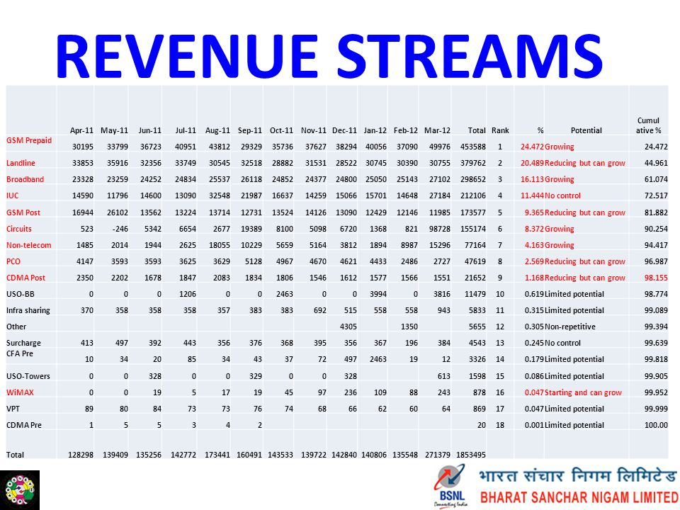 REVENUE POTENTIAL Present Revenue (Rs.