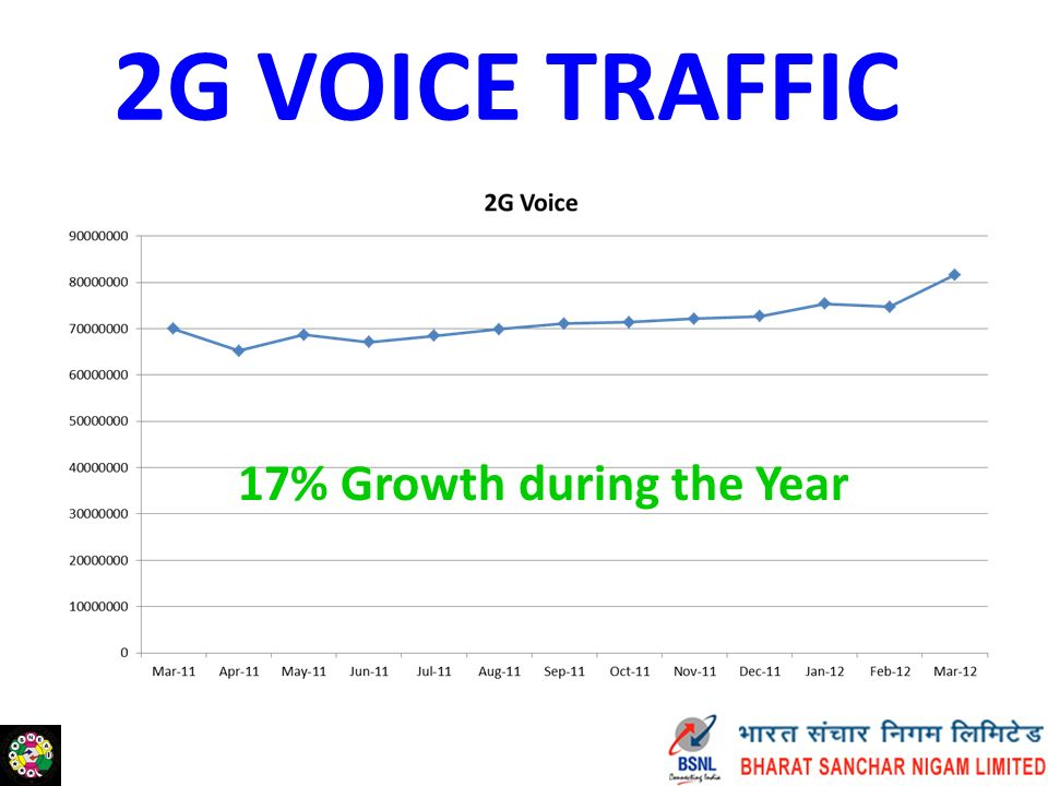 3G VOICE TRAFFIC 36% Growth during the Year