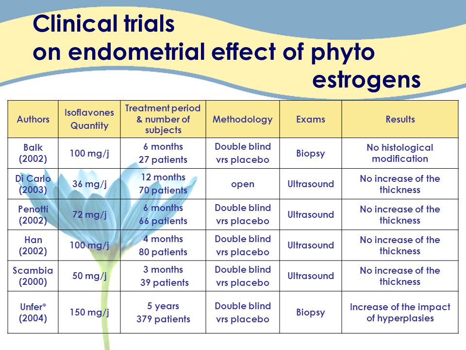Clinical trials on endometrial effect of phyto estrogens Authors Isoflavones Quantity Treatment period & number of subjects MethodologyExamsResults Ba