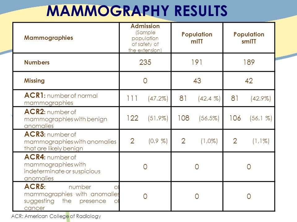 MAMMOGRAPHY RESULTS Mammographies Admission (Sample population of safety of the extension) Population mITT Population smITT Numbers 235191189 Missing