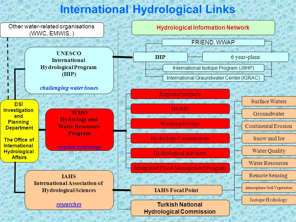 International Hydrological Links UNESCO International Hydrological Program (IHP) challenging water issues WMO Hydrology and Water Resources Program applied hydrology IAHS International Association of Hydrological Sciences researches IHP Hydrology Commissions Working Groups HOMS Hydrological Advisery 6 year-plans Groundwater Surface Waters Isotope Hydrology Atmosphere-Soil-Vegetation Remote Sensing Water Resources Water Quality Snow and Ice Continental Erosion IAHS Focal Point DSİ Investigation and Planning Department The Office of International Hydrological Affairs Regional projects International Isotope Program (JIIHP) International Graundwater Center (IGRAC) Integrated Flood Management Program Turkish National Hydrological Commission Hydrological Information Network Other water-related organisations (WWC, EMWIS, ) FRIEND, WWAP