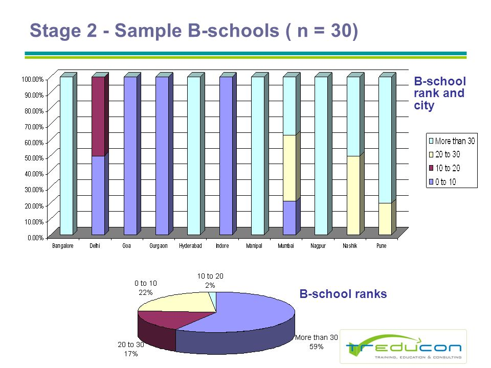 Stage 2 - Sample B-schools ( n = 30) B-school ranks B-school rank and city