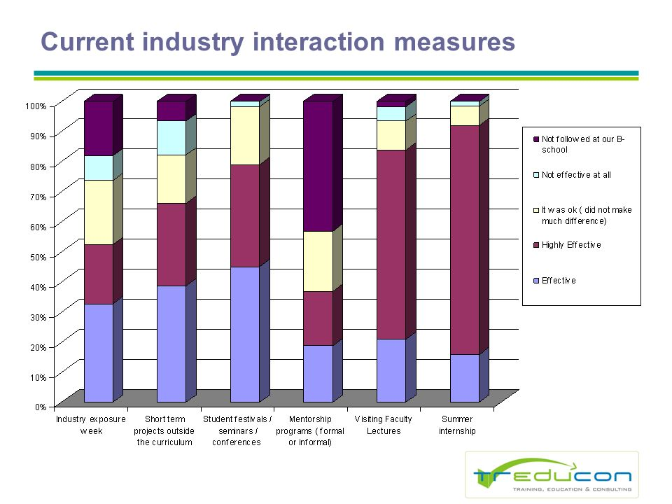 Current industry interaction measures