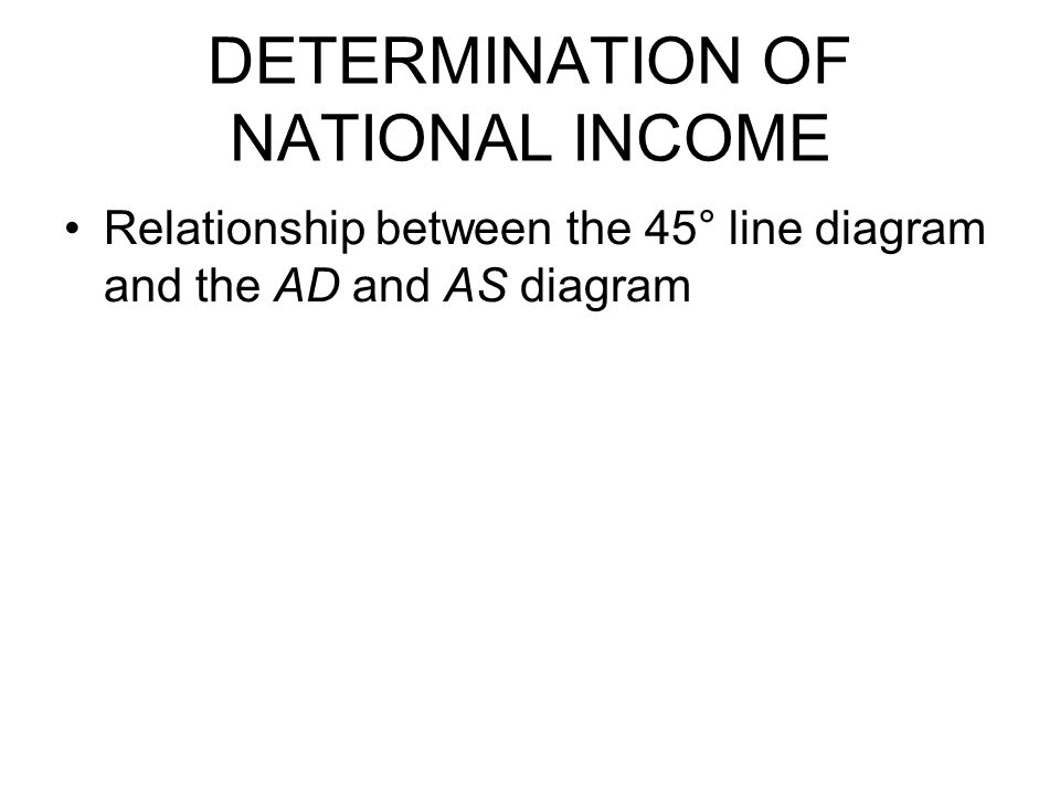 DETERMINATION OF NATIONAL INCOME Relationship between the 45° line diagram and the AD and AS diagram
