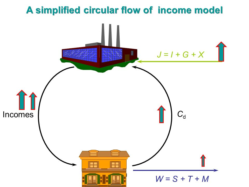 fig CdCd W = S + T + M J = I + G + X Incomes A simplified circular flow of income model