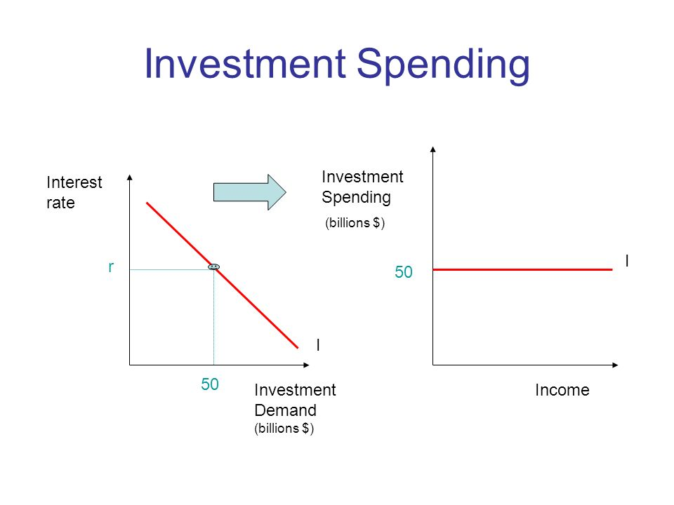 Investment Spending (billions $) Income I Interest rate Investment Demand (billions $) I r 50
