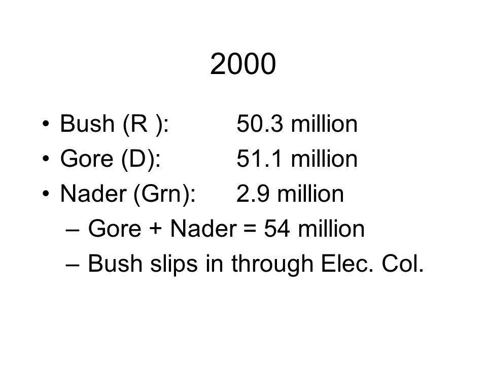 2000 Bush (R ):50.3 million Gore (D):51.1 million Nader (Grn):2.9 million – Gore + Nader = 54 million – Bush slips in through Elec.