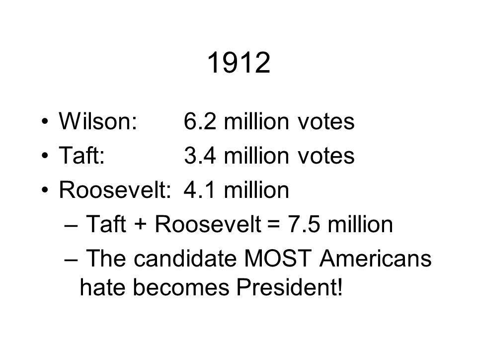 1912 Wilson: 6.2 million votes Taft:3.4 million votes Roosevelt:4.1 million – Taft + Roosevelt = 7.5 million – The candidate MOST Americans hate becomes President!