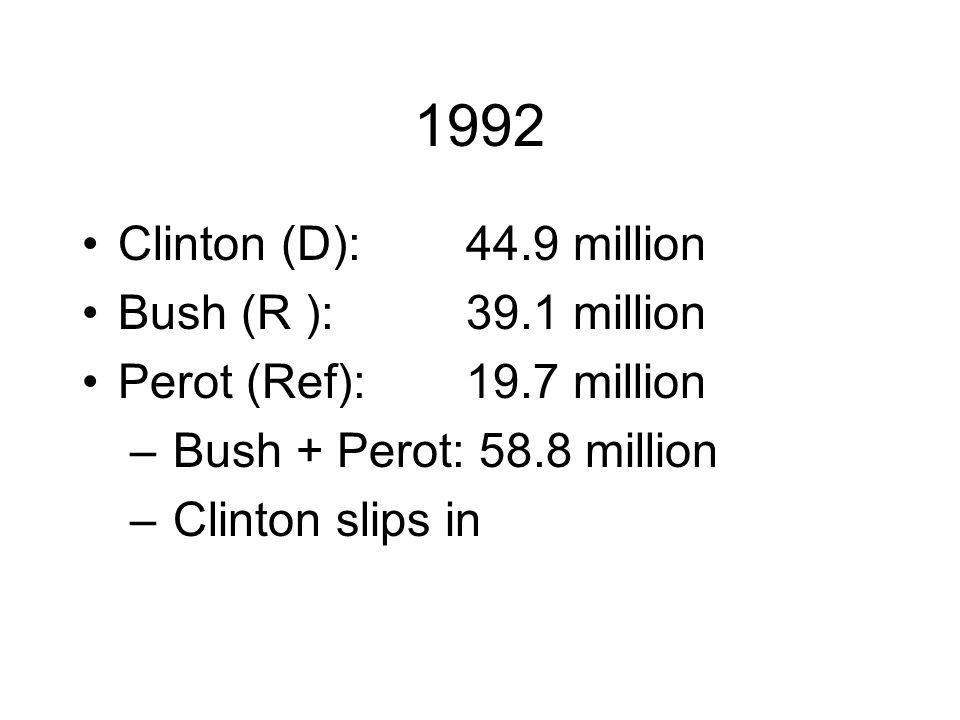 1992 Clinton (D):44.9 million Bush (R ):39.1 million Perot (Ref):19.7 million – Bush + Perot: 58.8 million – Clinton slips in