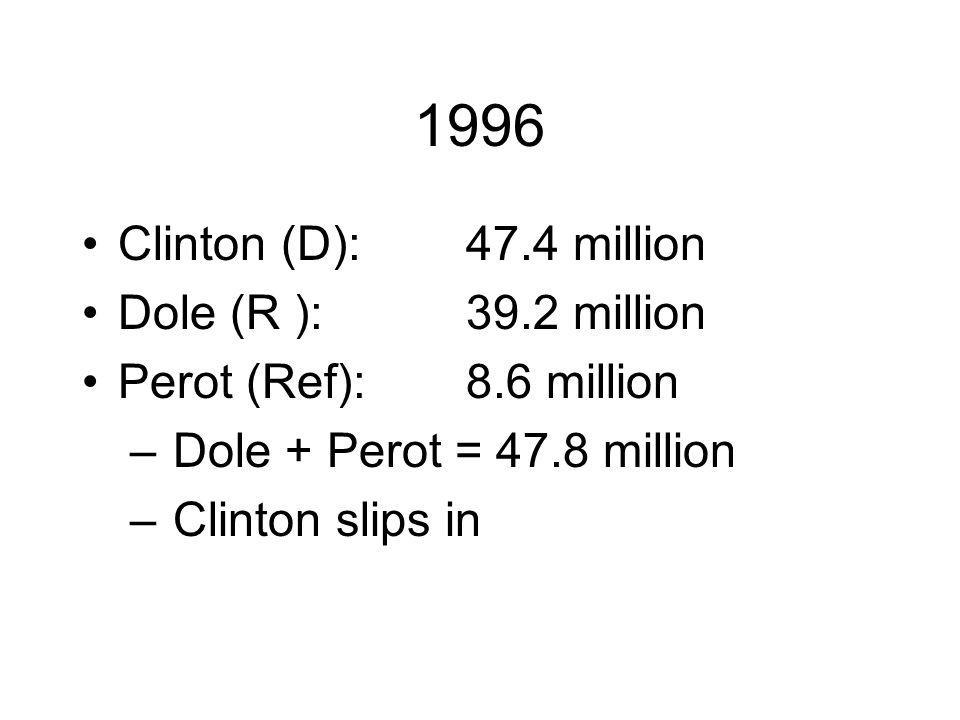 1996 Clinton (D):47.4 million Dole (R ):39.2 million Perot (Ref):8.6 million – Dole + Perot = 47.8 million – Clinton slips in