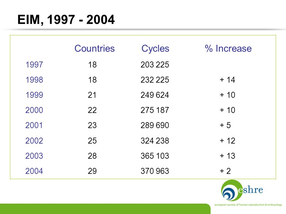 EIM, 1997 - 2004 Countries Cycles % Increase 1997 18 203 225 1998 18 232 225 + 14 1999 21 249 624 + 10 2000 22 275 187 + 10 2001 23 289 690 + 5 2002 2