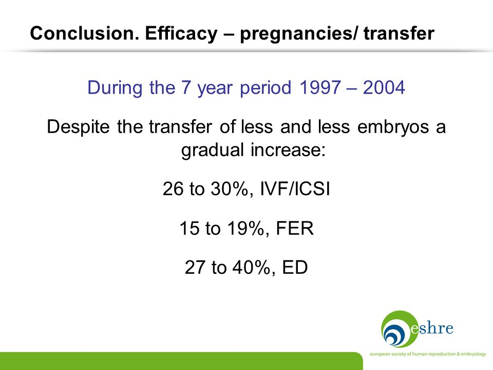 Conclusion. Efficacy – pregnancies/ transfer During the 7 year period 1997 – 2004 Despite the transfer of less and less embryos a gradual increase: 26