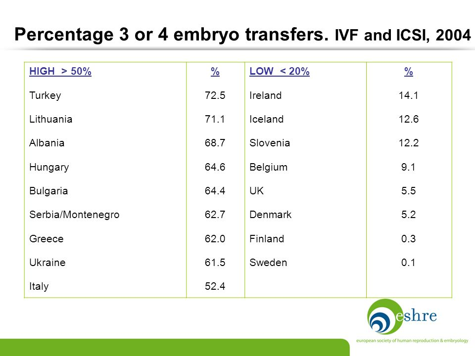 Percentage 3 or 4 embryo transfers. IVF and ICSI, 2004 HIGH > 50%LOW < 20% Turkey72.5Ireland14.1 Lithuania71.1Iceland12.6 Albania68.7Slovenia12.2 Hung