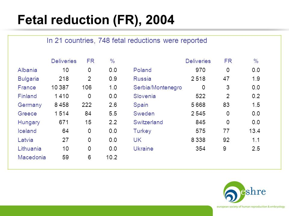 Fetal reduction (FR), 2004 In 21 countries, 748 fetal reductions were reported Deliveries FR % Deliveries FR % Albania 10 0 0.0Poland 970 0 0.0 Bulgar