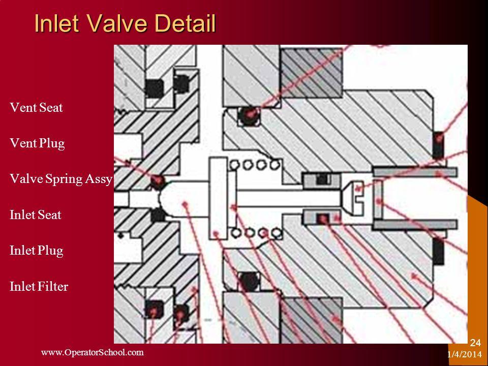 1/4/2014 www.OperatorSchool.com 24 Inlet Valve Detail Vent Seat Vent Plug Valve Spring Assy Inlet Seat Inlet Plug Inlet Filter