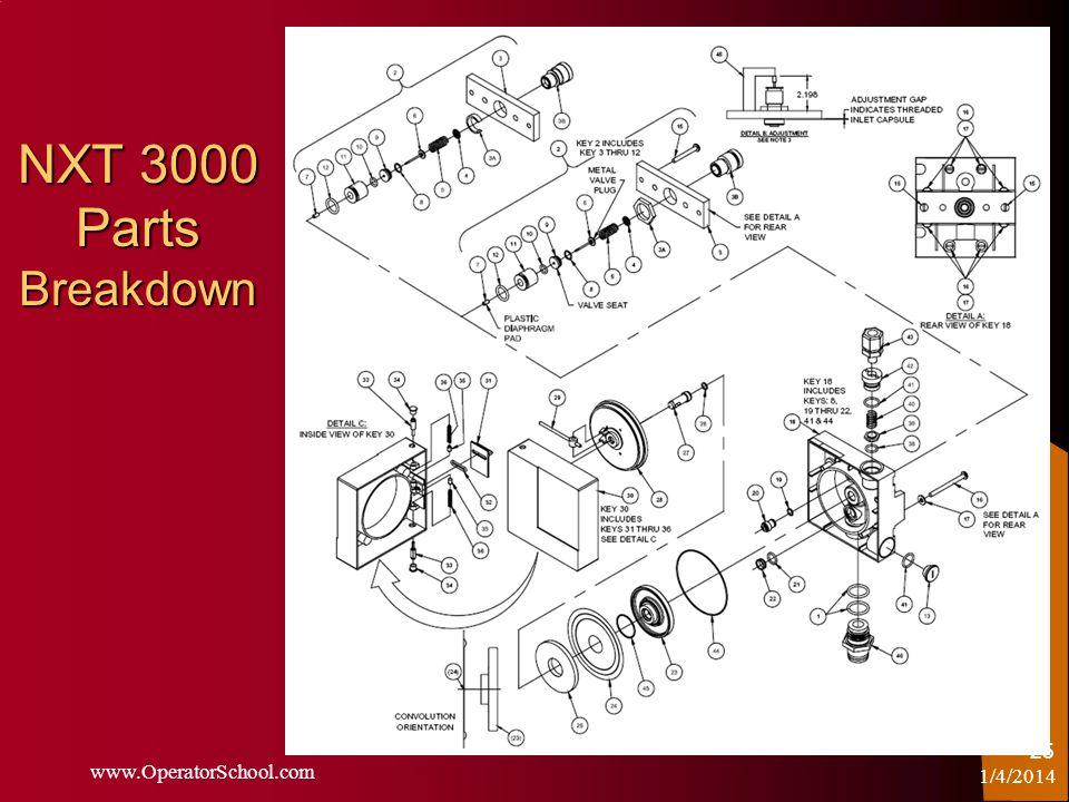 NXT 3000 Parts Breakdown 1/4/2014 www.OperatorSchool.com 25