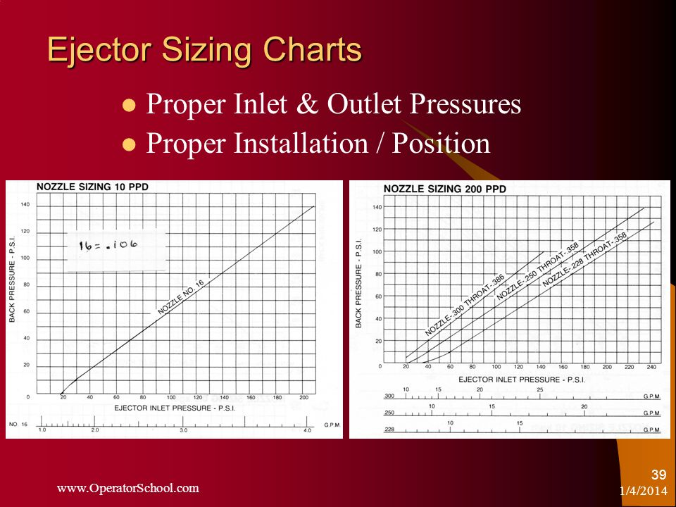 1/4/2014 www.OperatorSchool.com 39 Ejector Sizing Charts Proper Inlet & Outlet Pressures Proper Installation / Position