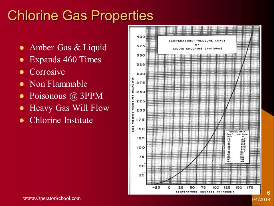 www.OperatorSchool.com 6 Chlorine Gas Properties Amber Gas & Liquid Expands 460 Times Corrosive Non Flammable Poisonous @ 3PPM Heavy Gas Will Flow Chl