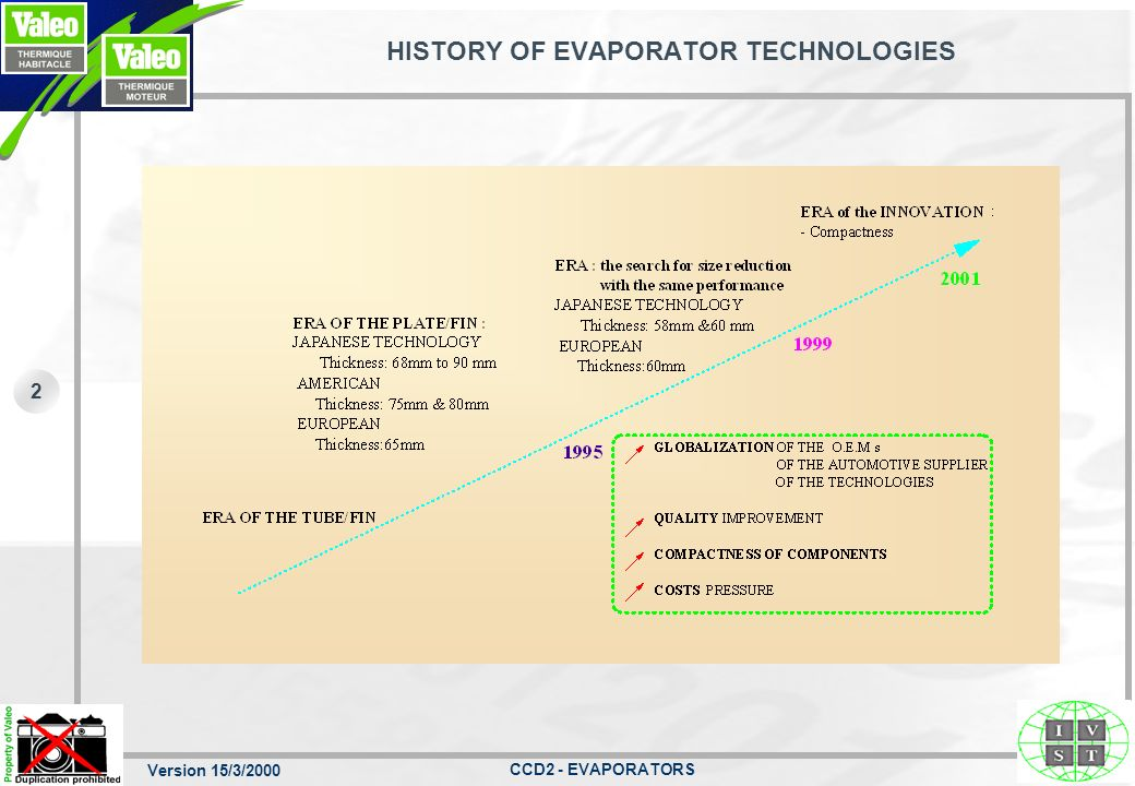 Version 15/3/2000 CCD2 - EVAPORATORS 2 HISTORY OF EVAPORATOR TECHNOLOGIES