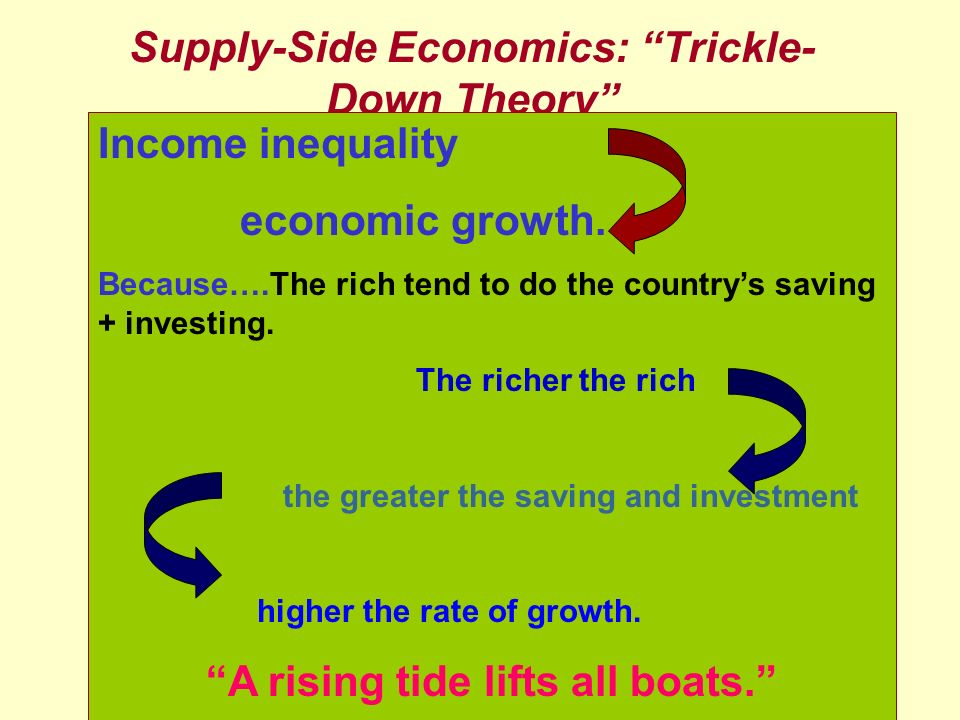 17 Supply-Side Economics: Trickle- Down Theory Income inequality economic growth. Because….The rich tend to do the countrys saving + investing. The ri