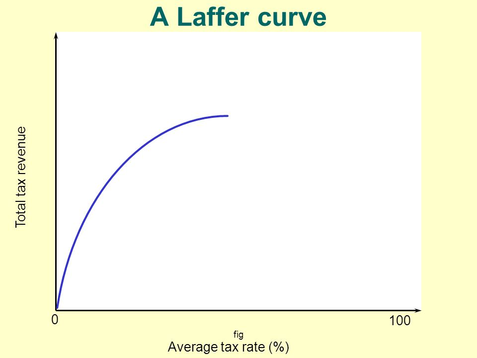 fig 0 Total tax revenue Average tax rate (%) 100 A Laffer curve