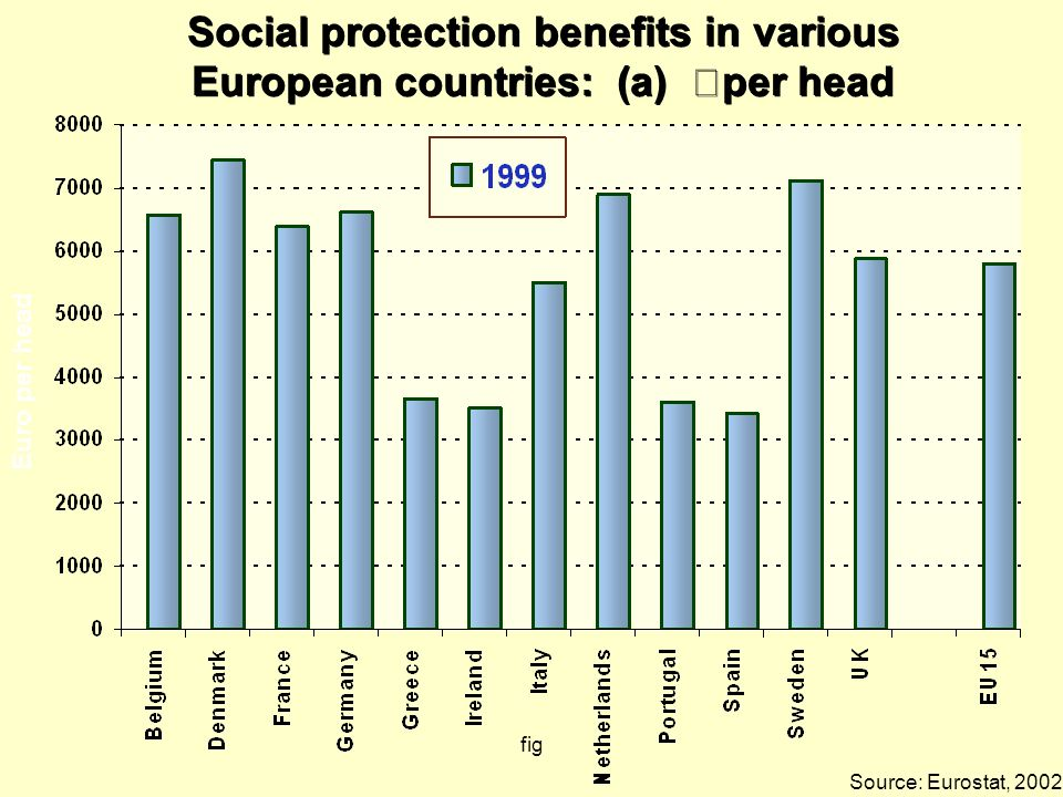 fig Social protection benefits in various European countries: (a) €per head Social protection benefits in various European countries: (a) €per head So