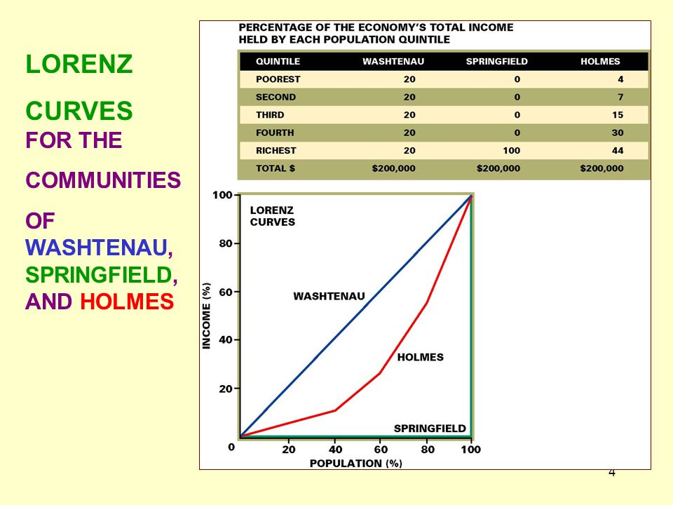4 LORENZ CURVES FOR THE COMMUNITIES OF WASHTENAU, SPRINGFIELD, AND HOLMES