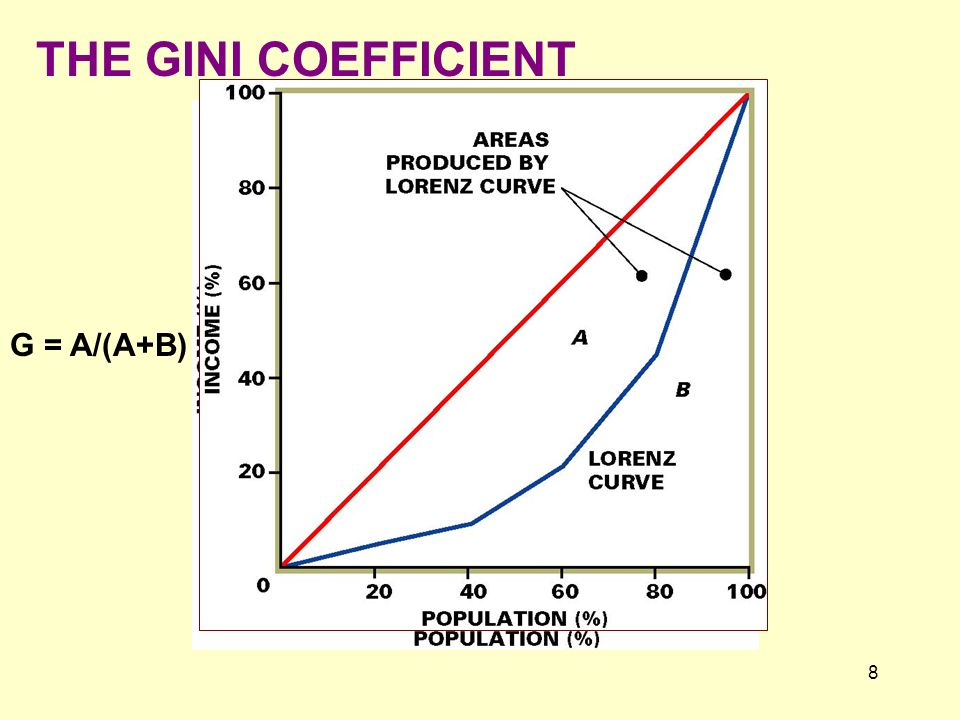 8 THE GINI COEFFICIENT G = A/(A+B)