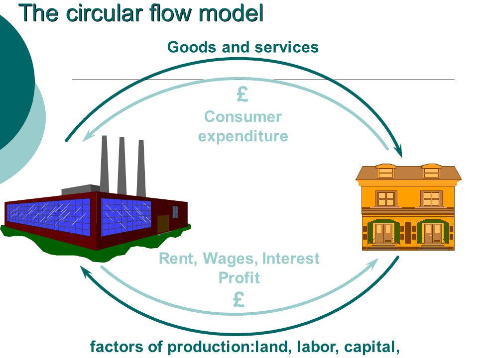 Goods and services £ Consumer expenditure Rent, Wages, Interest Profit £ factors of production:land, labor, capital, entrepreneurship The circular flow model