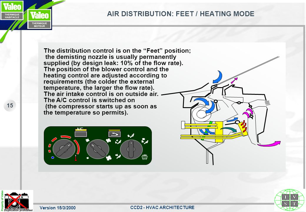 Version 15/3/2000 CCD2 - HVAC ARCHITECTURE 14 THERMAL SUBASSEMBLY: HEATER CORE