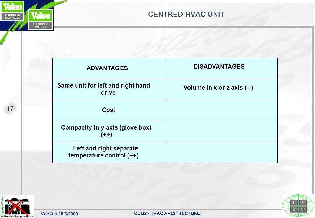 Version 15/3/2000 CCD2 - HVAC ARCHITECTURE 16 CENTRED HVAC UNIT