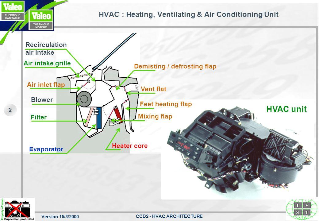 Version 15/3/2000 CCD2 - HVAC ARCHITECTURE 1 HVAC UNIT : LOCALISATION IN VEHICULE