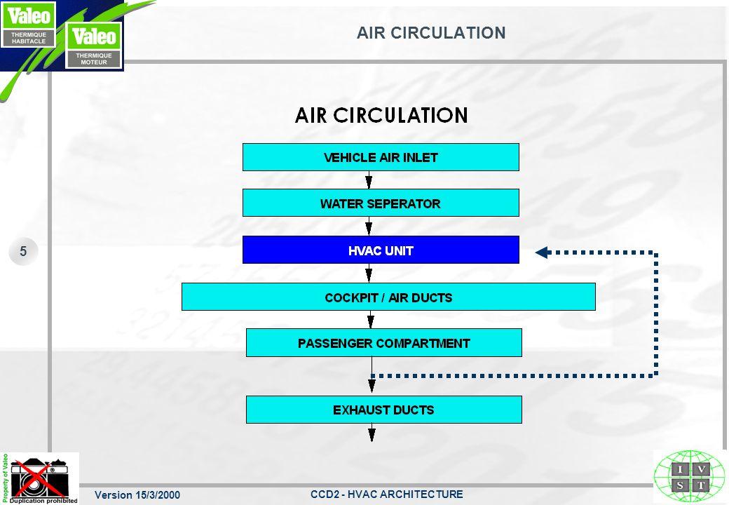 Version 15/3/2000 CCD2 - HVAC ARCHITECTURE 4 Vehicle integration
