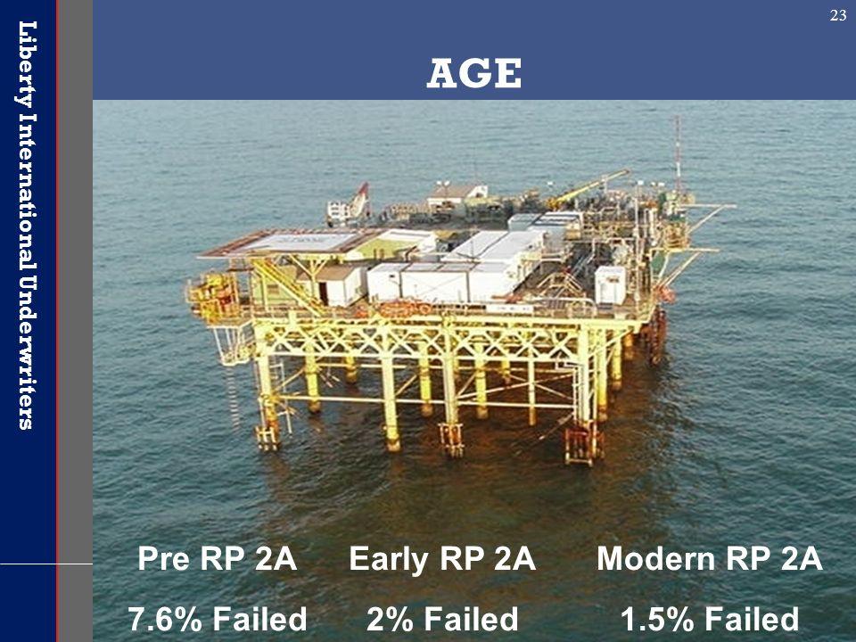 Liberty International Underwriters 23 AGE Pre RP 2A 7.6% Failed Early RP 2A 2% Failed Modern RP 2A 1.5% Failed