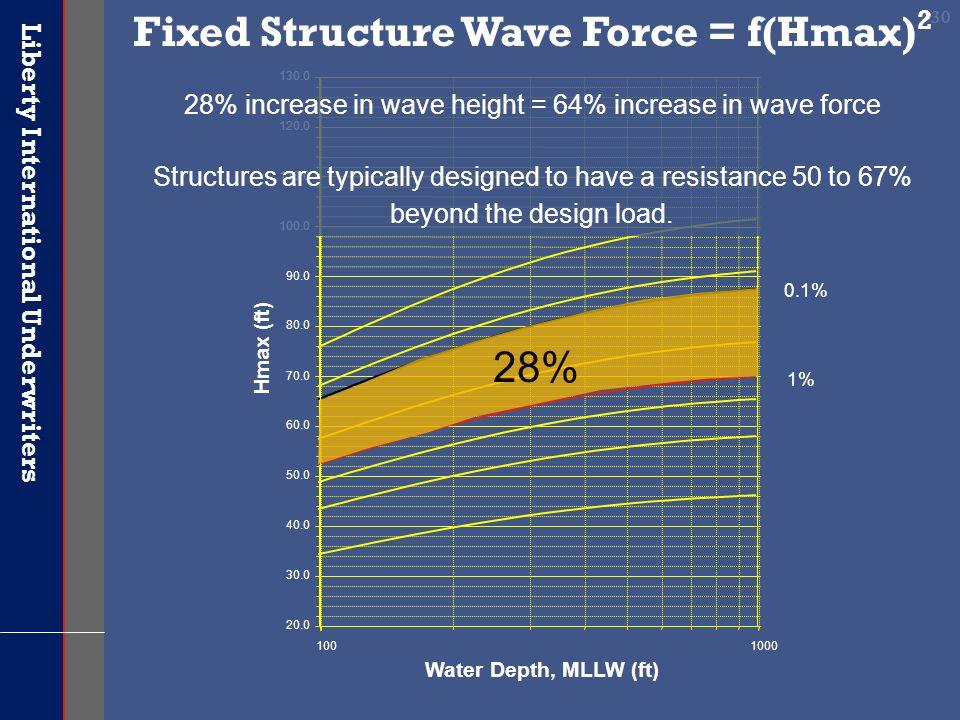 Liberty International Underwriters 30 Water Depth, MLLW (ft) 1% 0.1% 1001000 20.0 30.0 40.0 50.0 60.0 70.0 80.0 90.0 100.0 110.0 120.0 130.0 Hmax (ft)