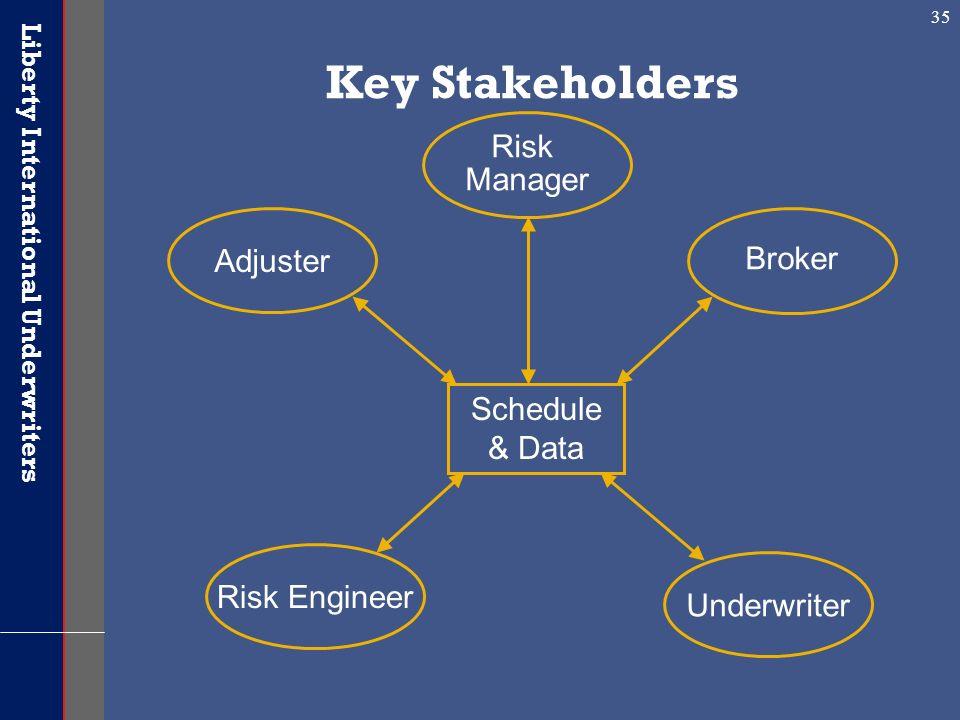 Liberty International Underwriters 35 Schedule & Data Risk Engineer Broker Underwriter Risk Manager Adjuster Key Stakeholders