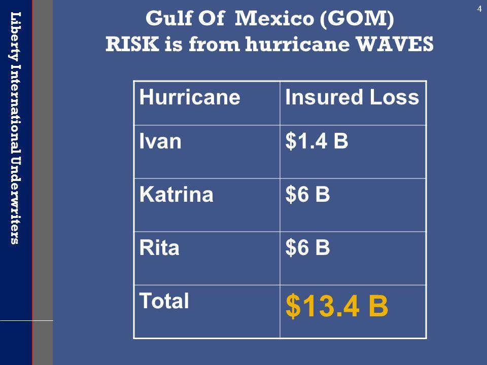 Liberty International Underwriters 4 Gulf Of Mexico (GOM) RISK is from hurricane WAVES HurricaneInsured Loss Ivan$1.4 B Katrina$6 B Rita$6 B Total $13