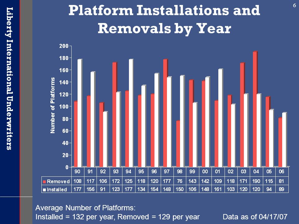 Liberty International Underwriters 6 Platform Installations and Removals by Year Average Number of Platforms: Installed = 132 per year, Removed = 129