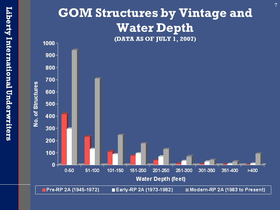 Liberty International Underwriters 7 GOM Structures by Vintage and Water Depth (DATA AS OF JULY 1, 2007)