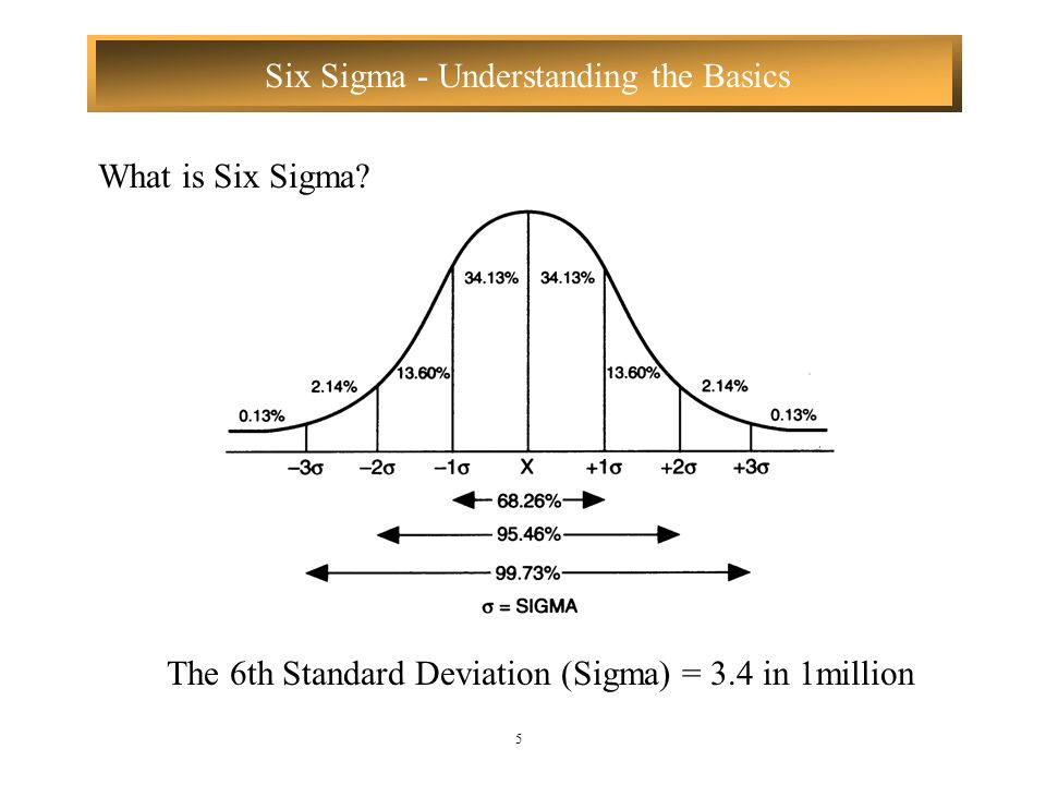 Six Sigma - Understanding the Basics 5 The 6th Standard Deviation (Sigma) = 3.4 in 1million What is Six Sigma?
