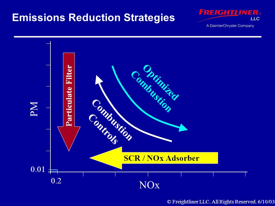 Emissions Reduction Strategies NOx PM 0.2 0.01 Particulate Filter SCR / NOx Adsorber Combustion Controls Optimized Combustion © Freightliner LLC.
