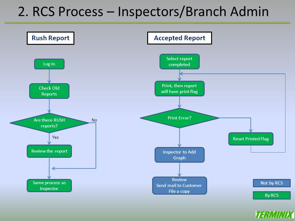 2.RCS Process – Inspectors/Branch Admin Rush Report Log in Are there RUSH reports.