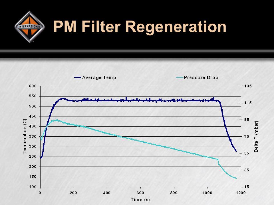 PM Filter Regeneration