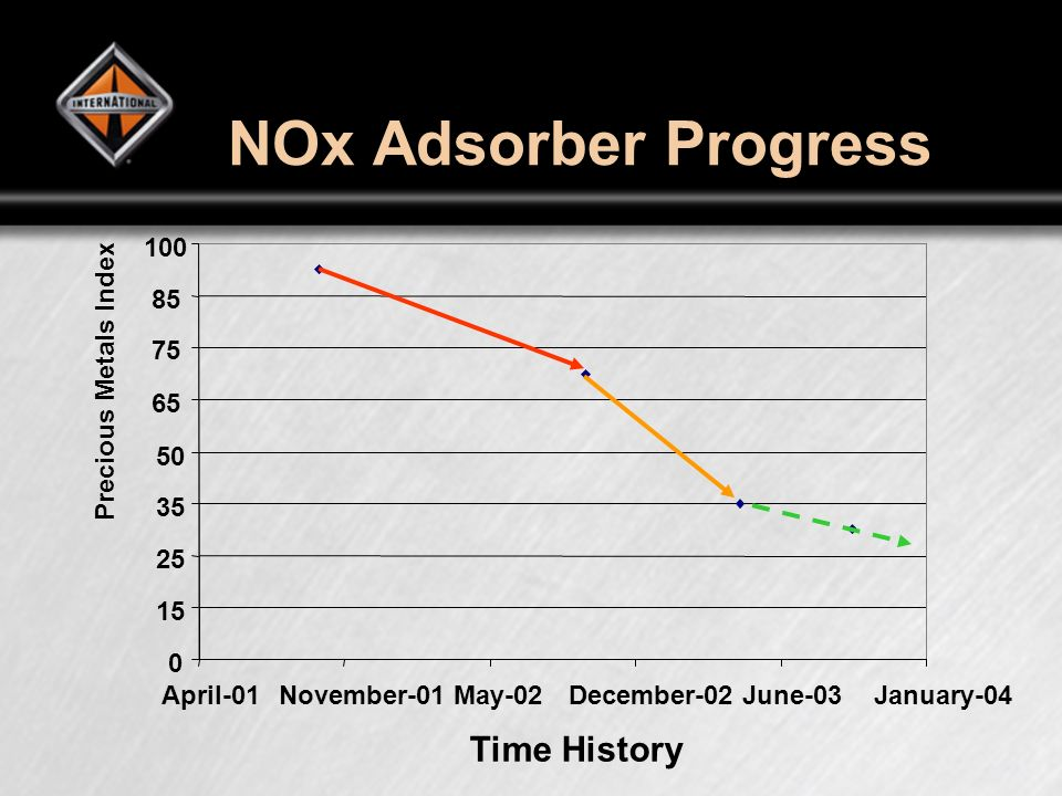 NOx Adsorber Progress Time History 0 15 25 35 50 65 75 85 100 April-01November-01May-02December-02June-03January-04 Precious Metals Index