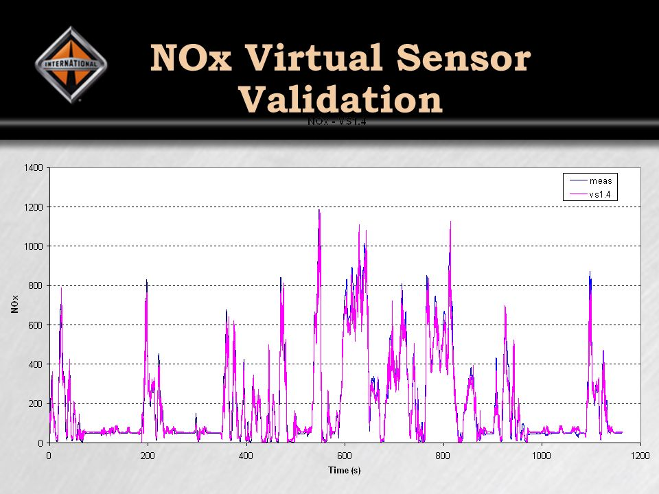 NOx Virtual Sensor Validation