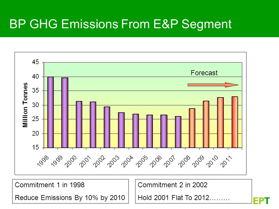 BP GHG Emissions From E&P Segment Commitment 1 in 1998 Reduce Emissions By 10% by 2010 Commitment 2 in 2002 Hold 2001 Flat To 2012……… Forecast