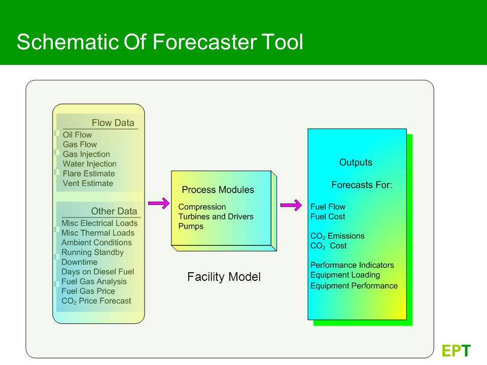 Schematic Of Forecaster Tool Facility Model